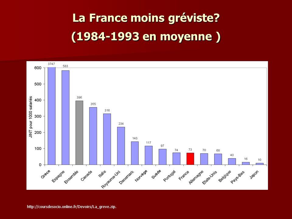 La France moins gréviste (1984-1993 en moyenne )