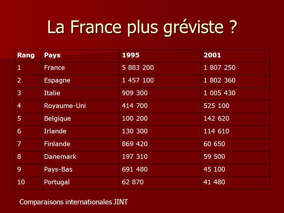 La France plus gréviste