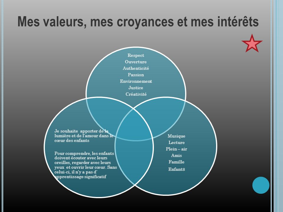 Mes valeurs, mes croyances et mes intérêts