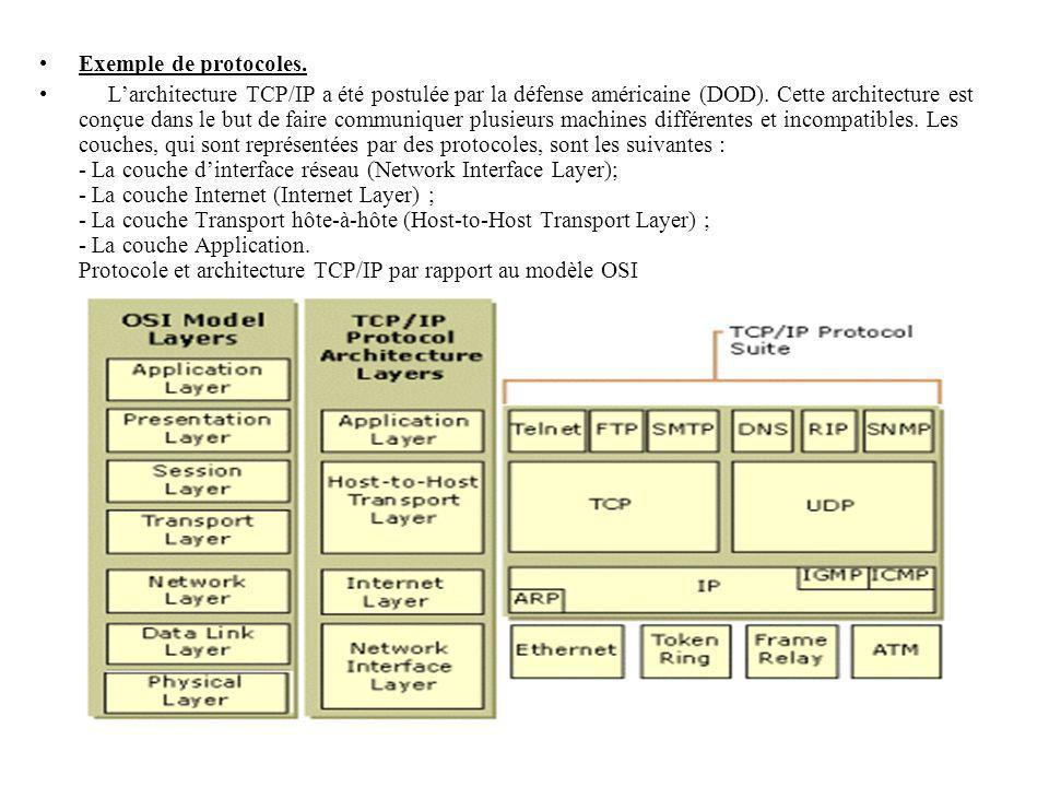Exemple de protocoles.