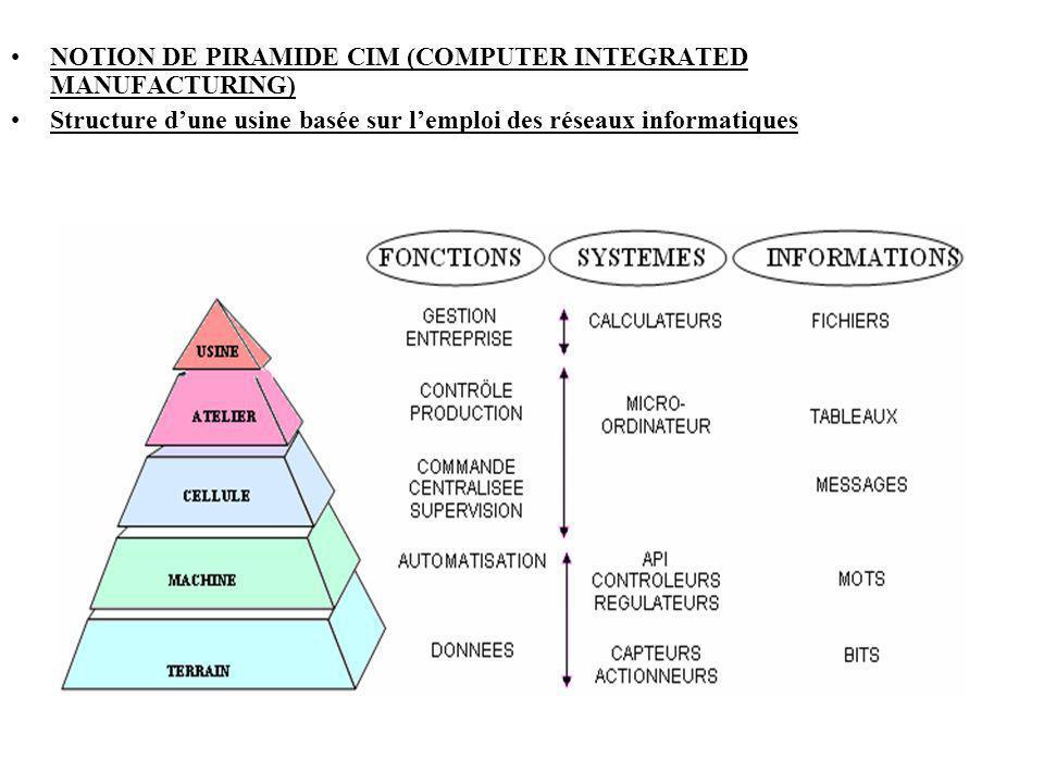 NOTION DE PIRAMIDE CIM (COMPUTER INTEGRATED MANUFACTURING)