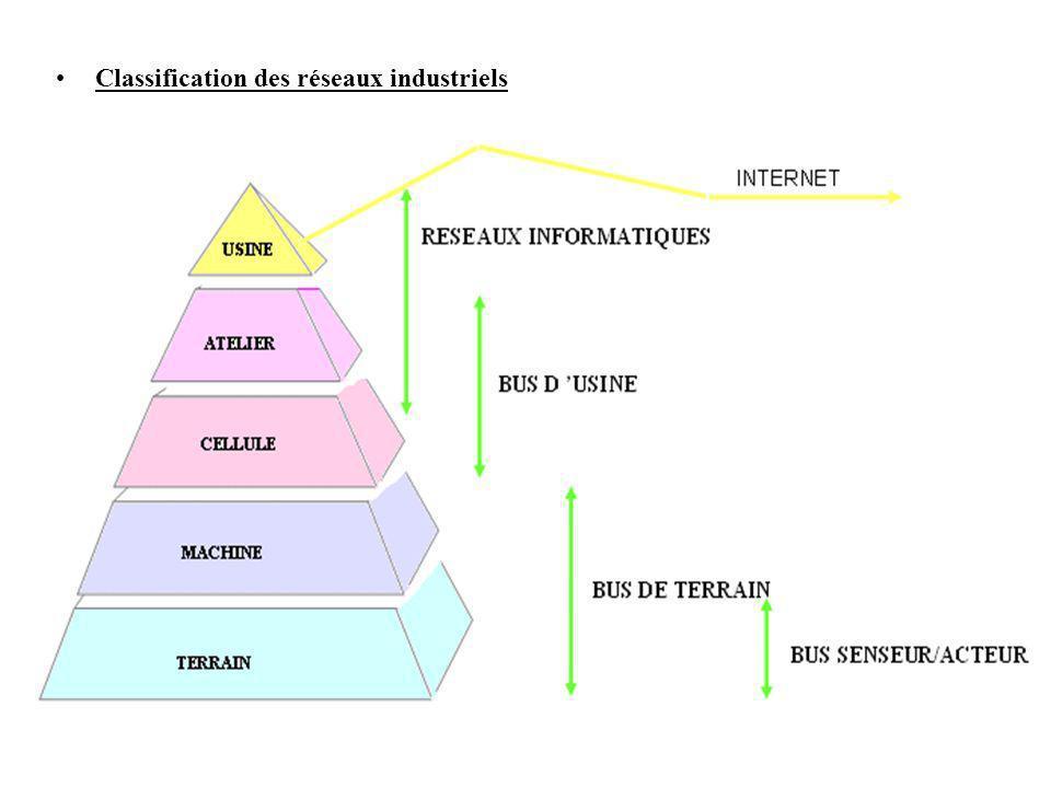Classification des réseaux industriels