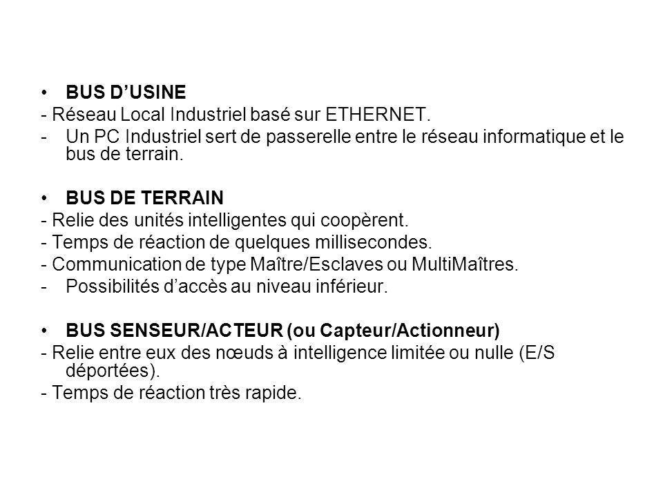 BUS D'USINE - Réseau Local Industriel basé sur ETHERNET. Un PC Industriel sert de passerelle entre le réseau informatique et le bus de terrain.