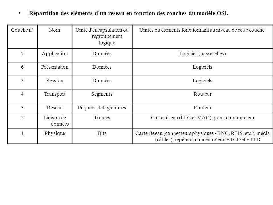 Répartition des éléments d un réseau en fonction des couches du modèle OSI.