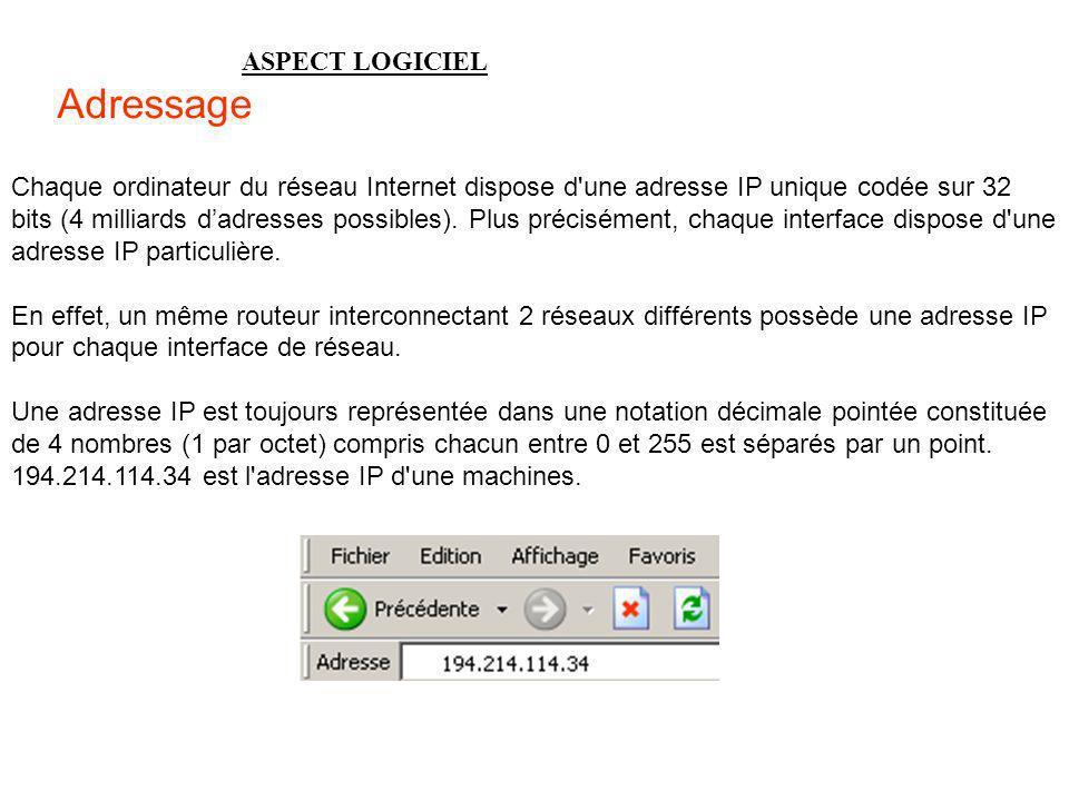 Adressage ASPECT LOGICIEL