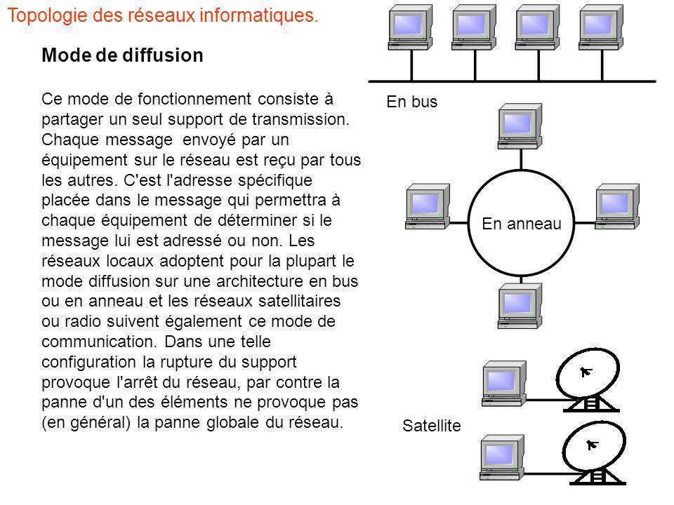 Topologie des réseaux informatiques.