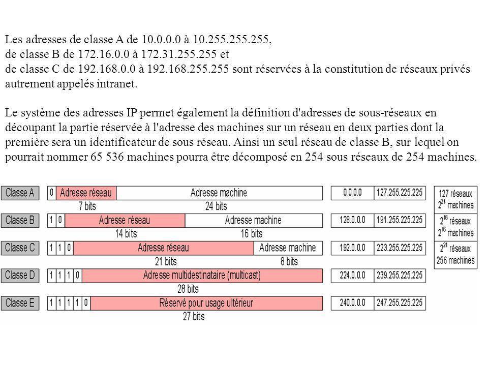 Les adresses de classe A de 10.0.0.0 à 10.255.255.255,