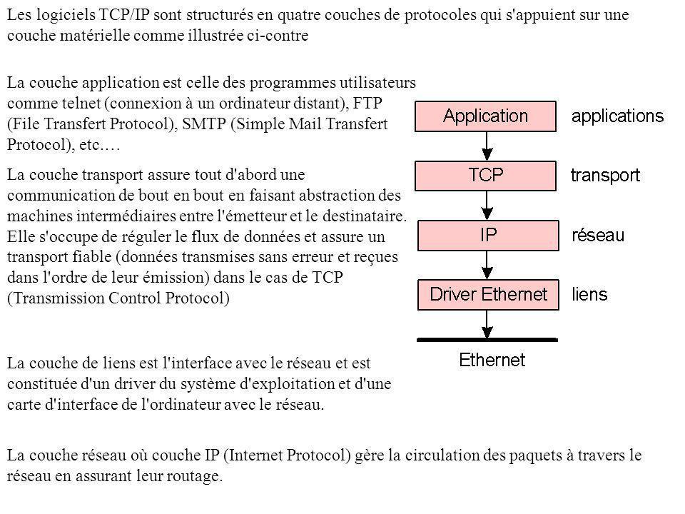 Les logiciels TCP/IP sont structurés en quatre couches de protocoles qui s appuient sur une couche matérielle comme illustrée ci-contre