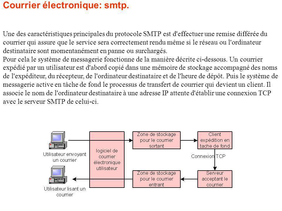 Courrier électronique: smtp.