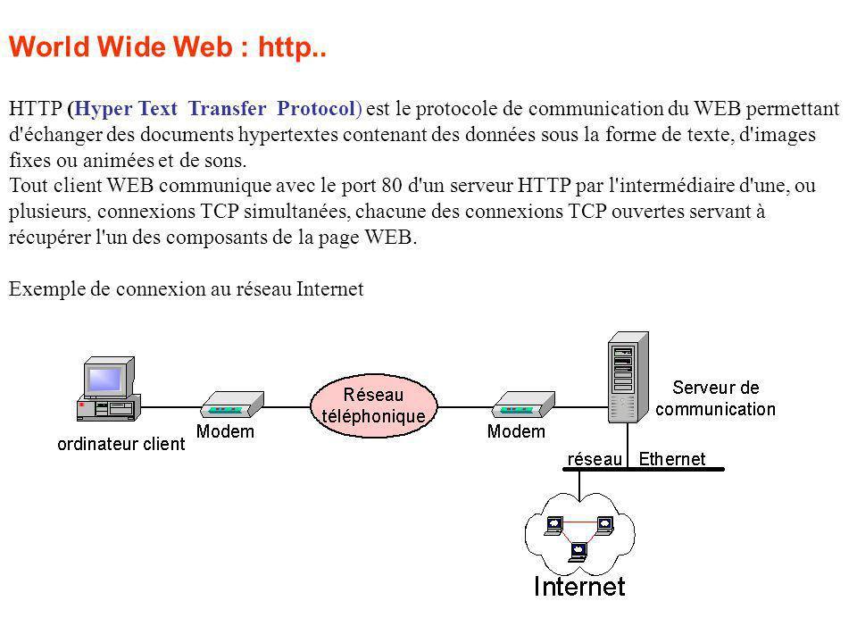 World Wide Web : http..