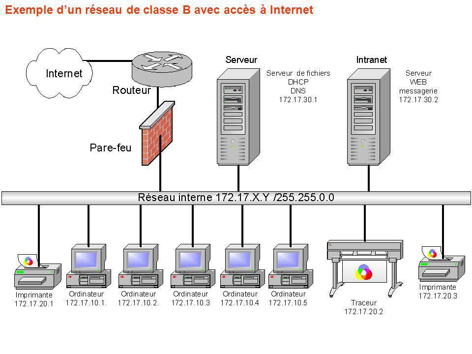 Exemple d'un réseau de classe B avec accès à Internet