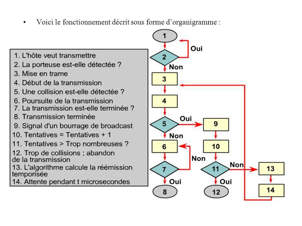 Voici le fonctionnement décrit sous forme d'organigramme :