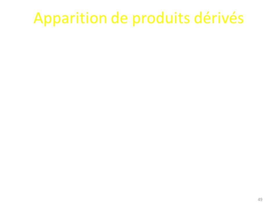 Apparition de produits dérivés