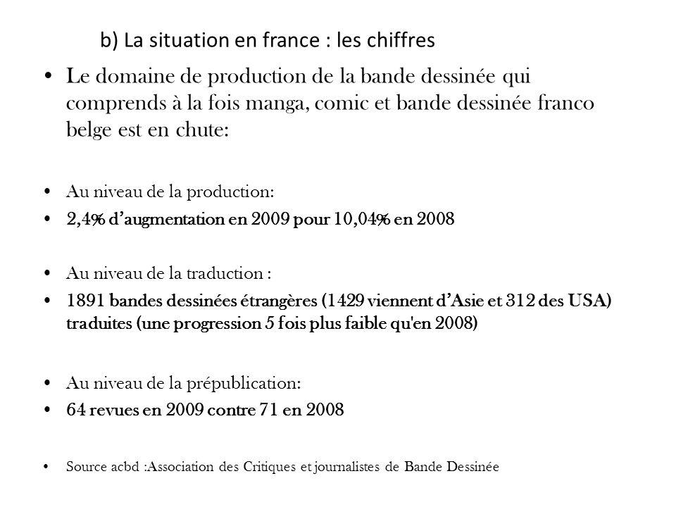 b) La situation en france : les chiffres