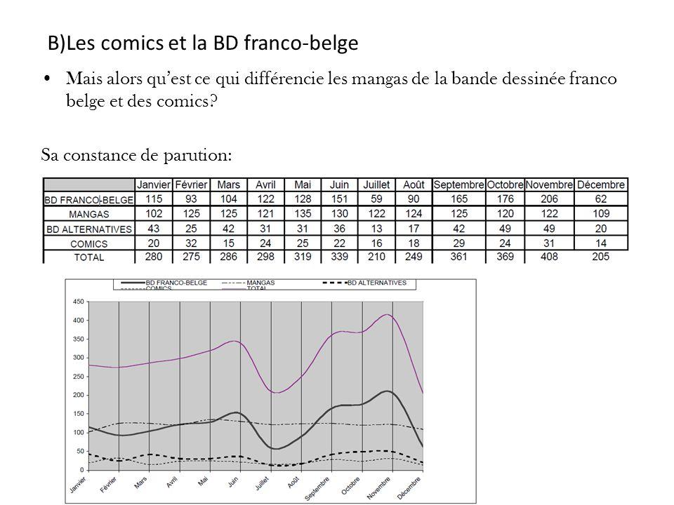 B)Les comics et la BD franco-belge