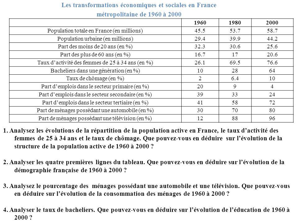 Les transformations économiques et sociales en France métropolitaine de 1960 à 2000