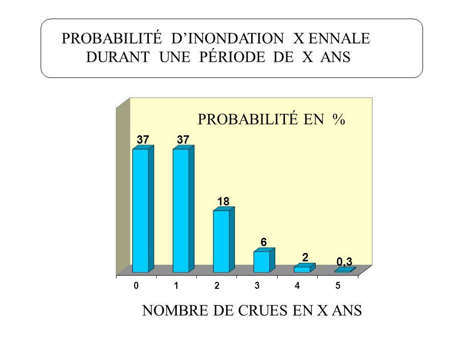 PROBABILITÉ D'INONDATION X ENNALE DURANT UNE PÉRIODE DE X ANS