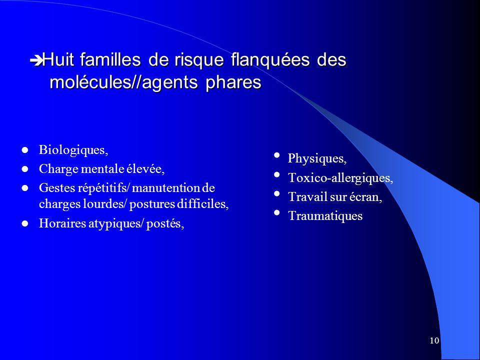 Huit familles de risque flanquées des molécules//agents phares