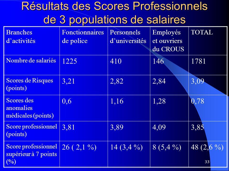 Résultats des Scores Professionnels de 3 populations de salaires