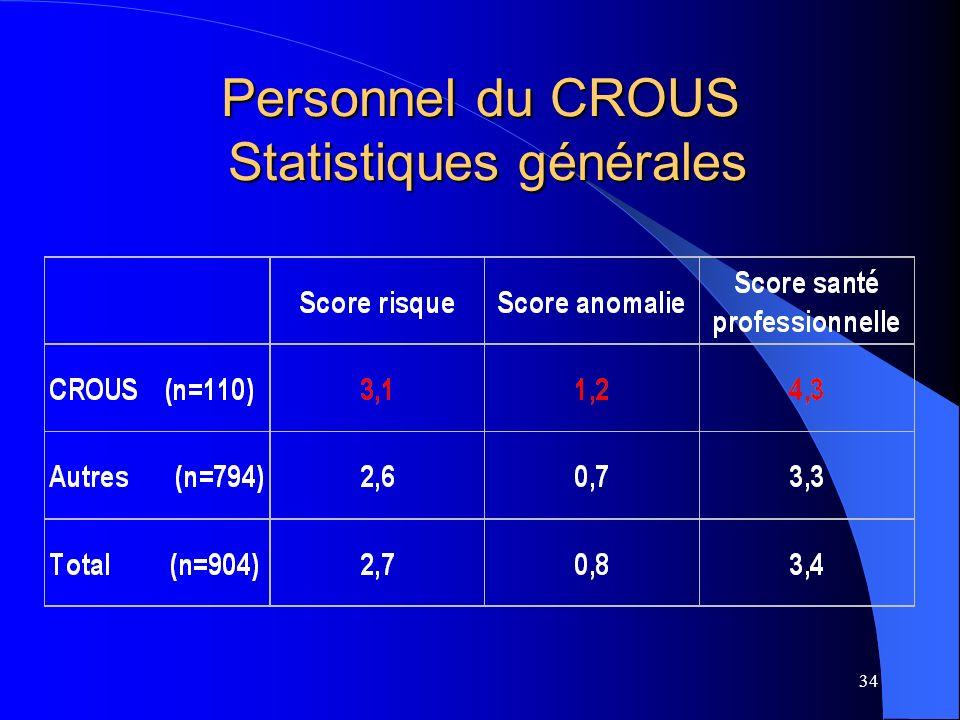 Personnel du CROUS Statistiques générales