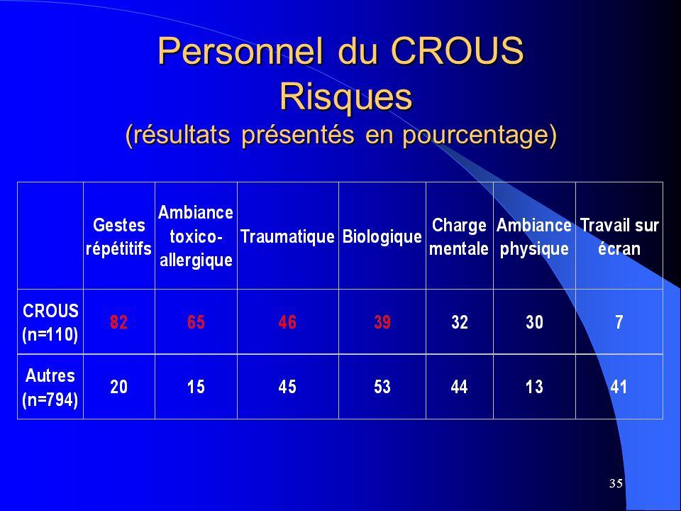 Personnel du CROUS Risques (résultats présentés en pourcentage)