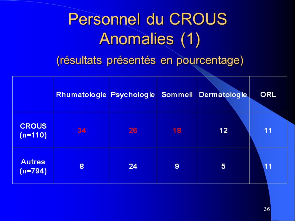 Personnel du CROUS Anomalies (1) (résultats présentés en pourcentage)