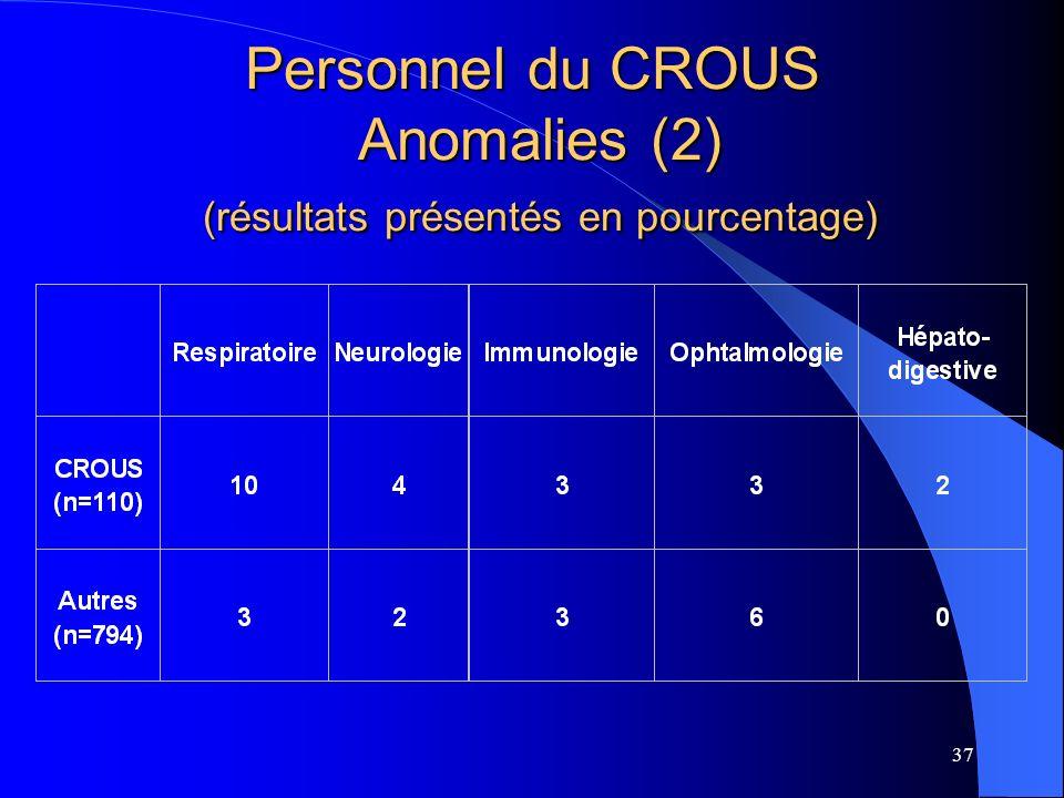 Personnel du CROUS Anomalies (2) (résultats présentés en pourcentage)
