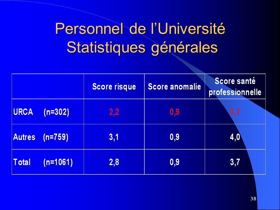 Personnel de l'Université Statistiques générales