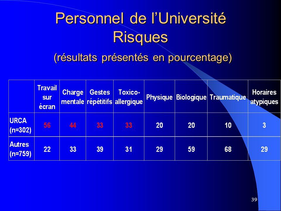 Personnel de l'Université Risques (résultats présentés en pourcentage)