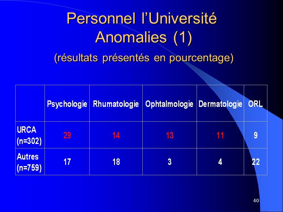 Personnel l'Université Anomalies (1) (résultats présentés en pourcentage)