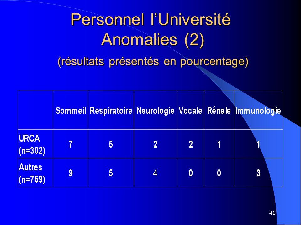 Personnel l'Université Anomalies (2) (résultats présentés en pourcentage)