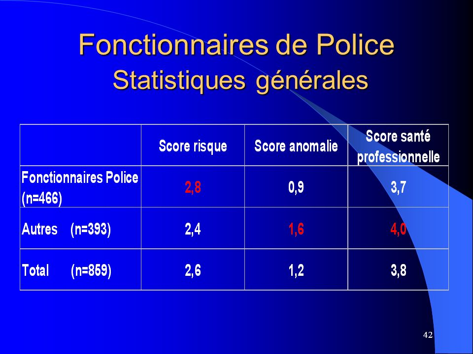 Fonctionnaires de Police Statistiques générales