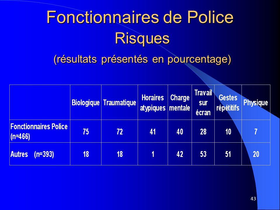 Fonctionnaires de Police Risques (résultats présentés en pourcentage)