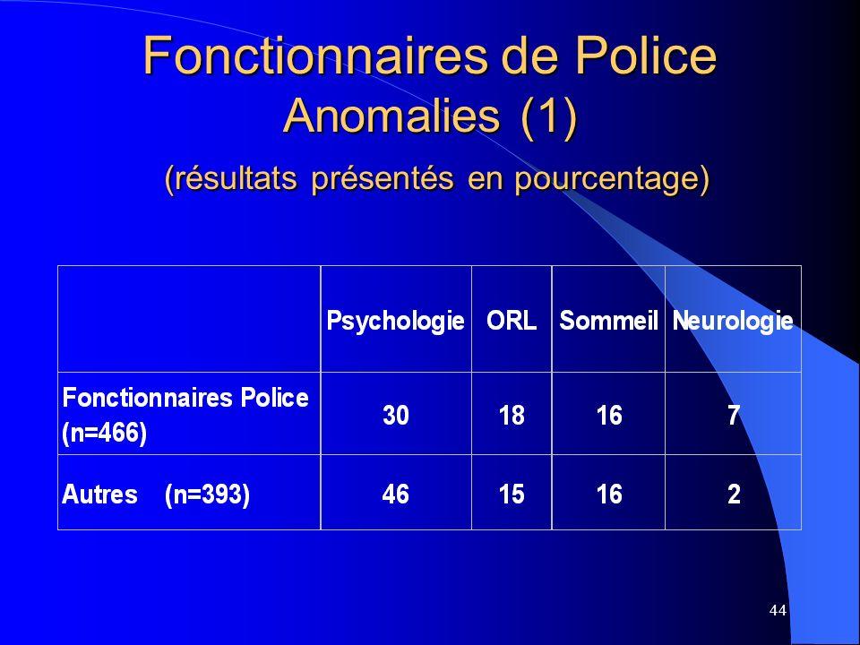 Fonctionnaires de Police Anomalies (1) (résultats présentés en pourcentage)