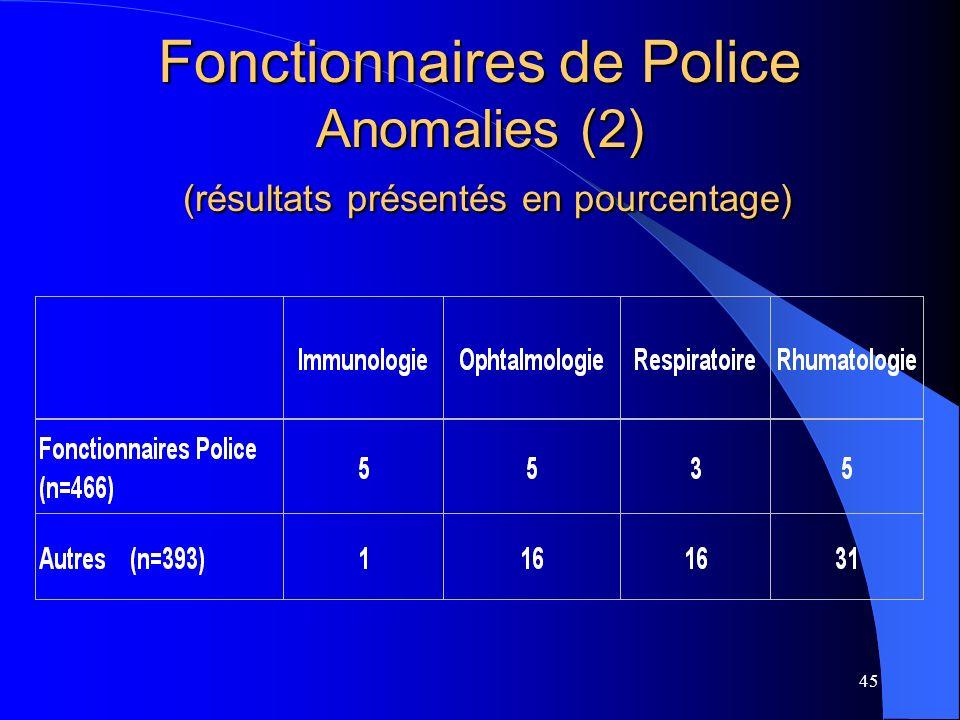 Fonctionnaires de Police Anomalies (2) (résultats présentés en pourcentage)