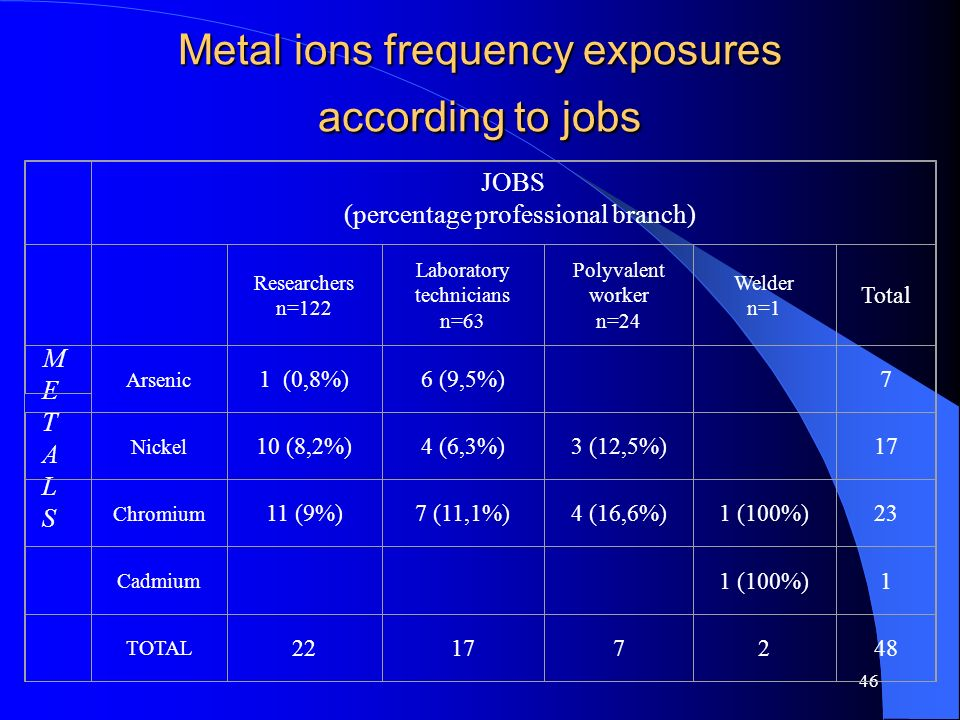 Metal ions frequency exposures according to jobs