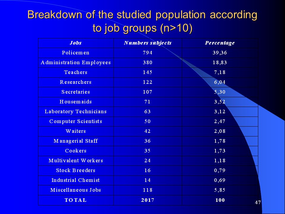 Breakdown of the studied population according to job groups (n>10)