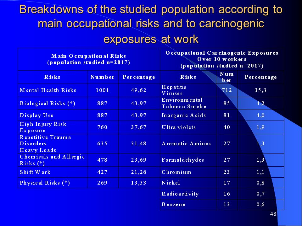 Breakdowns of the studied population according to main occupational risks and to carcinogenic exposures at work