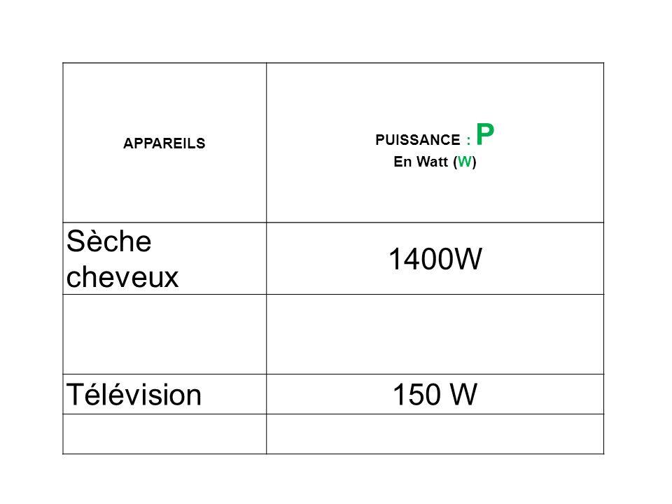 Sèche cheveux 1400W Télévision 150 W PUISSANCE : P APPAREILS