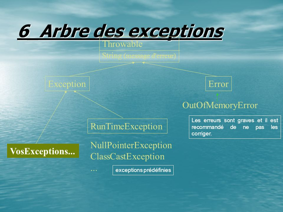 6_Arbre des exceptions Throwable Exception Error OutOfMemoryError