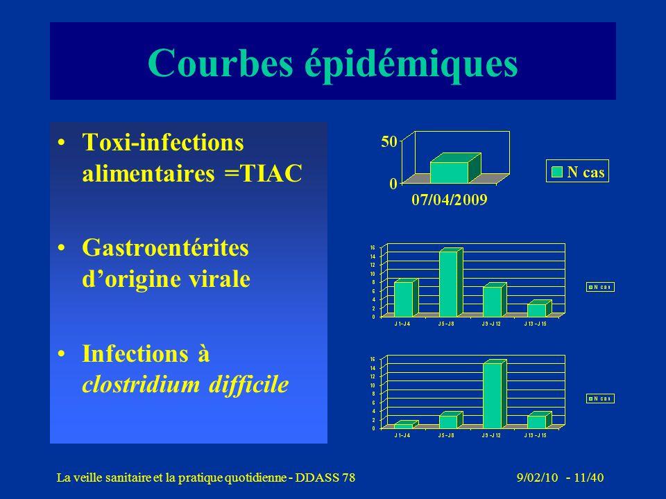 Courbes épidémiques Toxi-infections alimentaires =TIAC