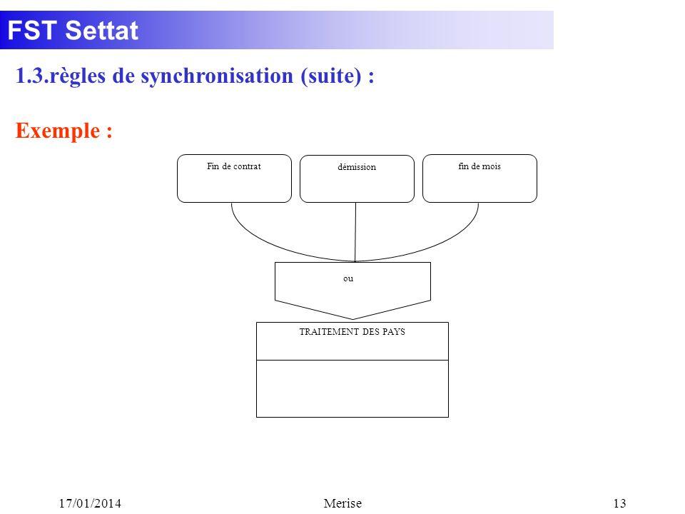1.3.règles de synchronisation (suite) : Exemple :