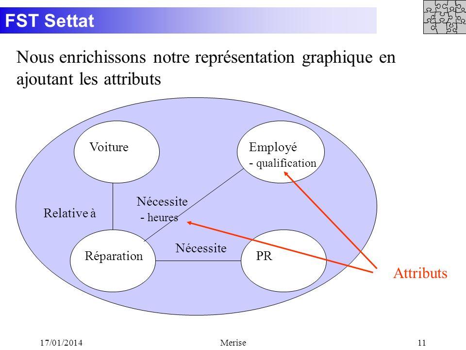 Nous enrichissons notre représentation graphique en ajoutant les attributs