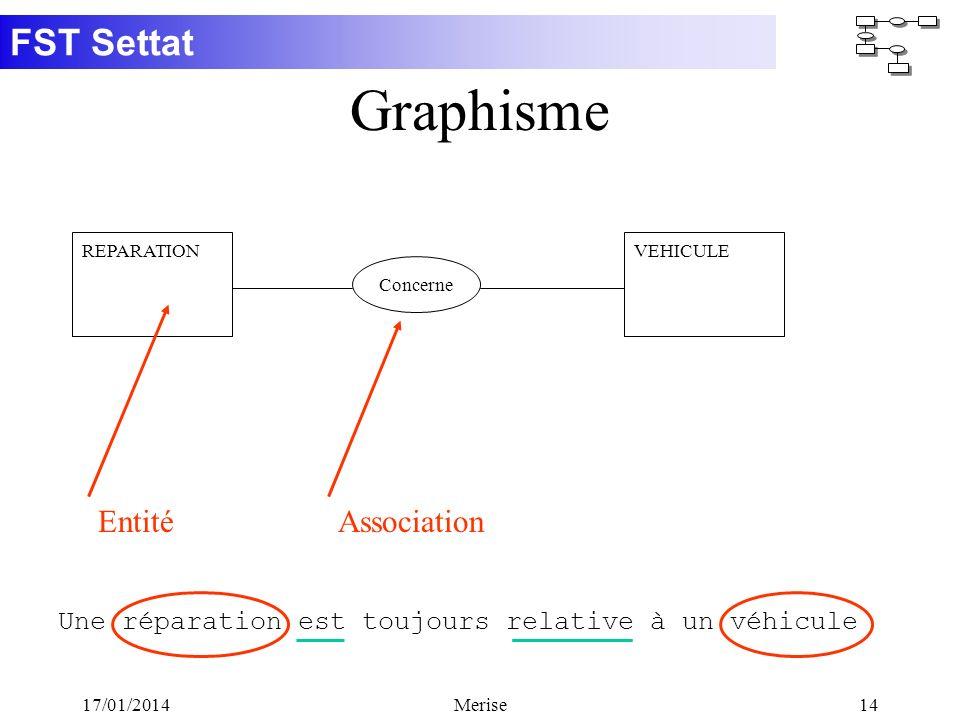 Graphisme Entité Association