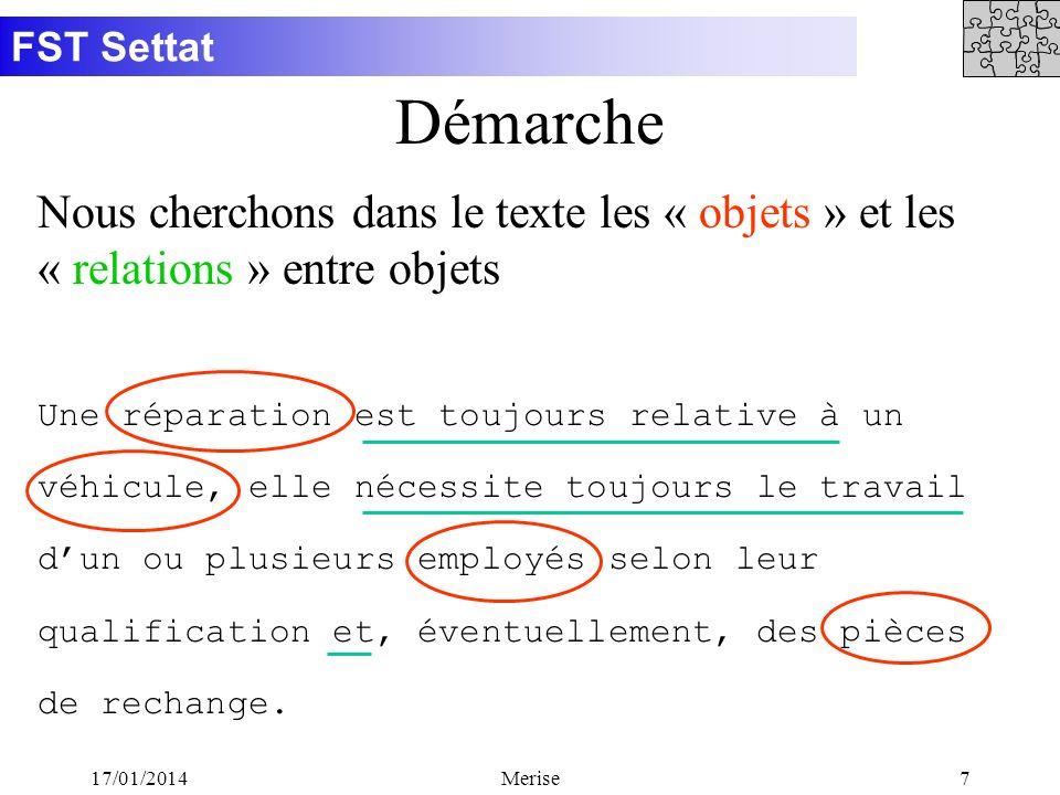 Démarche Nous cherchons dans le texte les « objets » et les « relations » entre objets.
