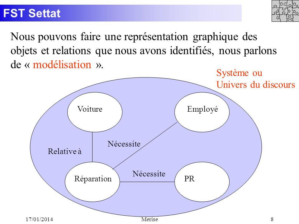 Nous pouvons faire une représentation graphique des objets et relations que nous avons identifiés, nous parlons de « modélisation ».