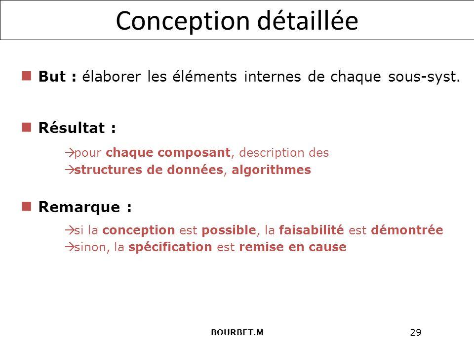 Conception détaillée But : élaborer les éléments internes de chaque sous-syst. Résultat : pour chaque composant, description des.