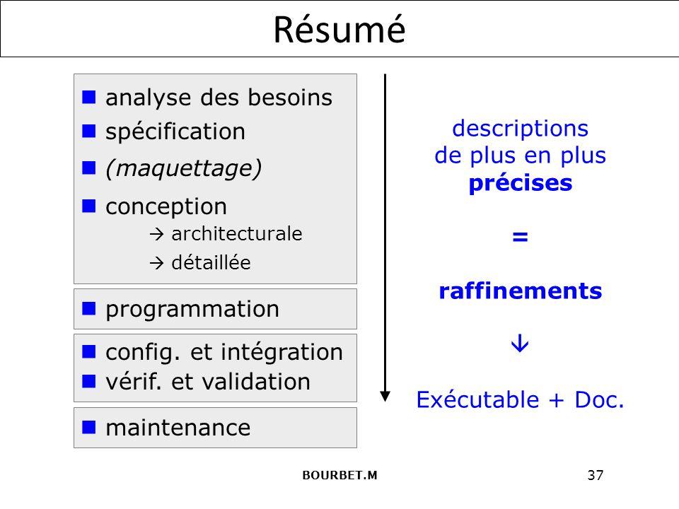 Résumé analyse des besoins spécification (maquettage) descriptions