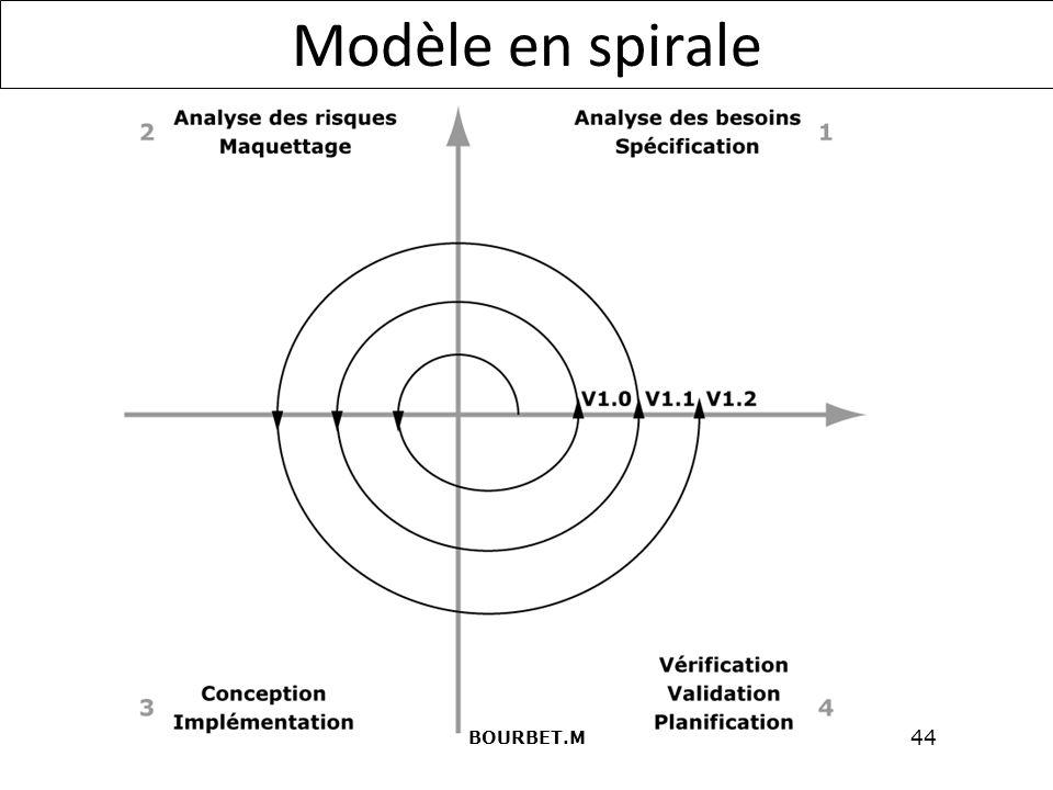 Modèle en spirale BOURBET.M