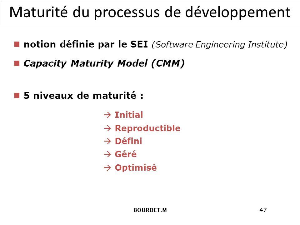 Maturité du processus de développement